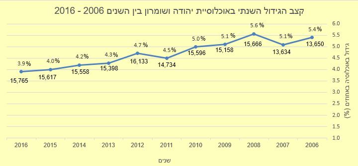 ביהודה, שומרון ובקעת הירדן מתגוררים 421,400 תושבים ישראלים