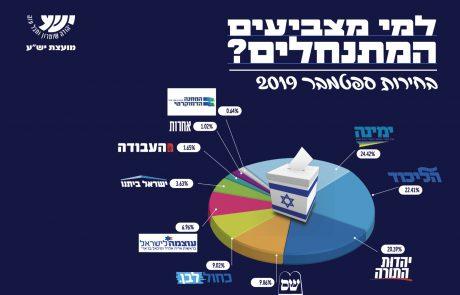 """בעקבות פרסום תוצאות האמת: מועצת יש""""ע מפרסמת את נתוני ההצבעה ביהודה ושומרון"""